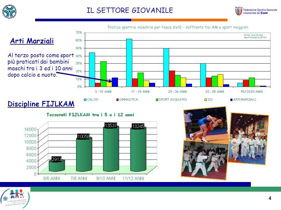4 IL SETTORE GIOVANILE Al terzo posto come sport più praticati dai bambini maschi tra i 3 ed i 10 anni dopo calcio e nuoto.