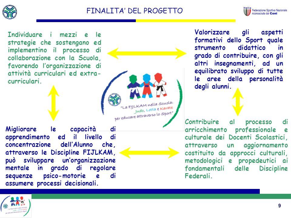 9 FINALITA DEL PROGETTO Valorizzare gli aspetti formativi dello Sport quale strumento didattico in grado di contribuire, con gli altri insegnamenti, ad un equilibrato sviluppo di tutte le aree della personalità degli alunni.