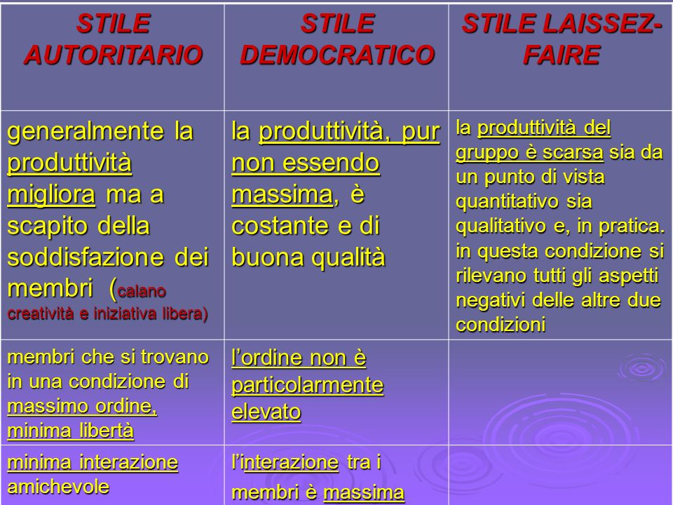 STILE AUTORITARIO STILE DEMOCRATICO STILE LAISSEZ- FAIRE generalmente la produttività migliora ma a scapito della soddisfazione dei membri ( calano cr