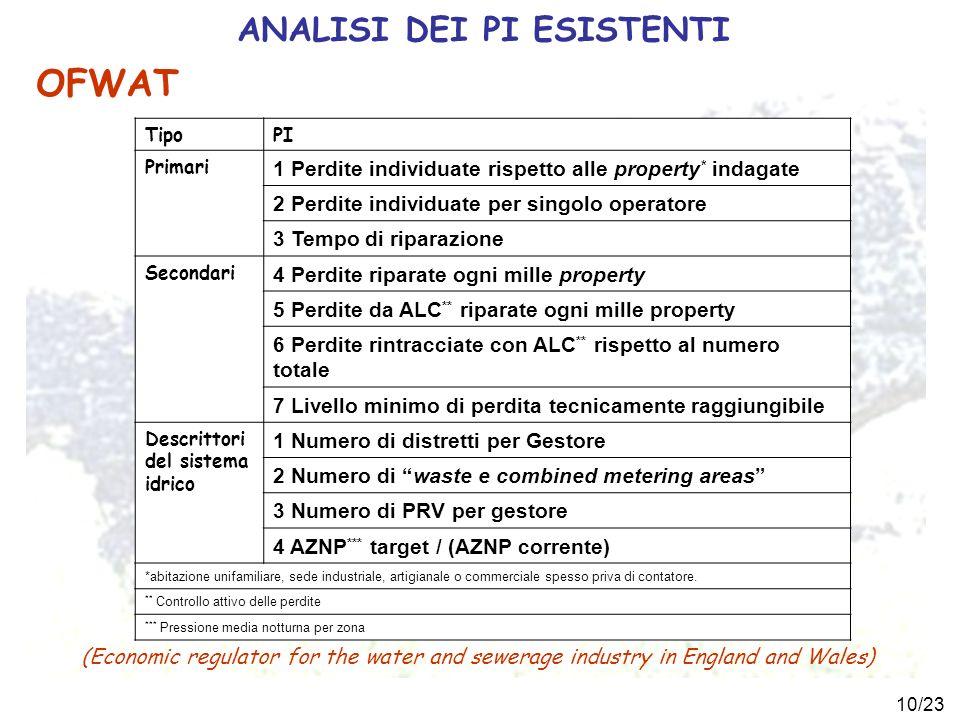 10/23 ANALISI DEI PI ESISTENTI TipoPI Primari 1 Perdite individuate rispetto alle property * indagate 2 Perdite individuate per singolo operatore 3 Te