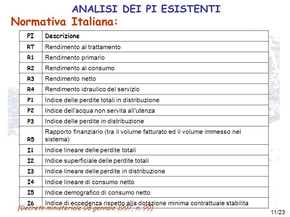 11/23 ANALISI DEI PI ESISTENTI Normativa Italiana: PIDescrizione RT Rendimento al trattamento R1 Rendimento primario R2 Rendimento al consumo R3 Rendi