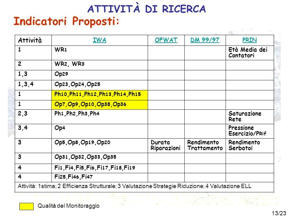 13/23 Indicatori Proposti: Attività IWAOFWATDM 99/97PRIN 1WR 1 Età Media dei Contatori 2WR 2, WR 3 1,3Op 29 1,3,4Op 23,Op 24,Op 25 1Ph 10,Ph 11,Ph 12,