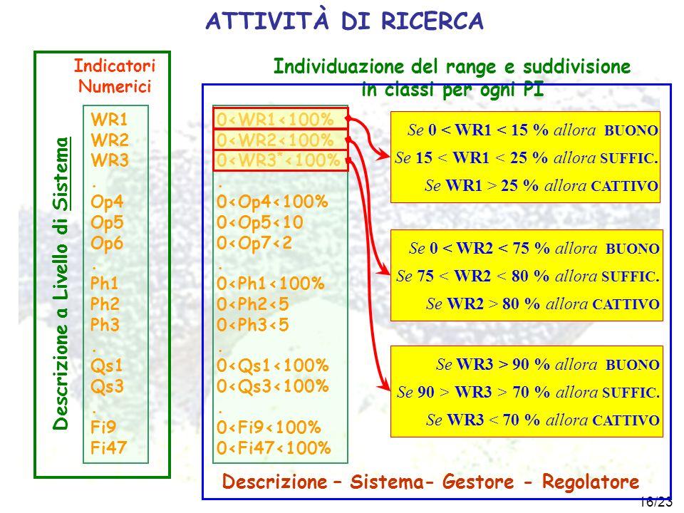 16/23 0<WR1<100% 0<WR2<100% 0<WR3 * <100%. 0<Op4<100% 0<Op5<10 0<Op7<2. 0<Ph1<100% 0<Ph2<5 0<Ph3<5. 0<Qs1<100% 0<Qs3<100%. 0<Fi9<100% 0<Fi47<100% ATTI