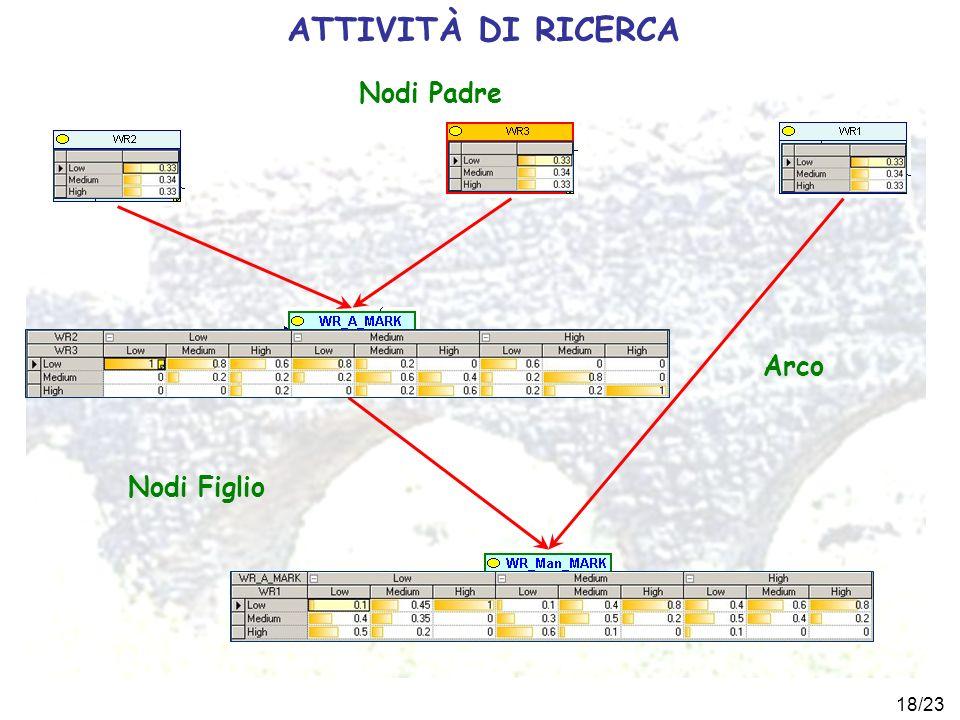 18/23 ATTIVITÀ DI RICERCA Nodi Padre Nodi Figlio Arco