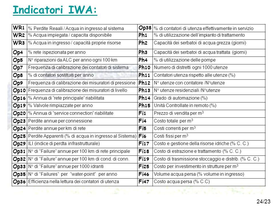 24/23 Indicatori IWA: WR 1 % Perdite Reaali / Acqua in ingresso al sistema Op 38 % di contatori di utenza effettivamente in servizio WR 2 % Acqua impi