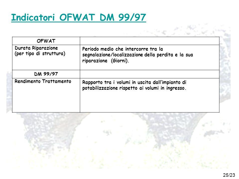 25/23 Indicatori OFWAT DM 99/97 OFWAT Durata Riparazione (per tipo di struttura) Periodo medio che intercorre tra la segnalazione/localizzazione della