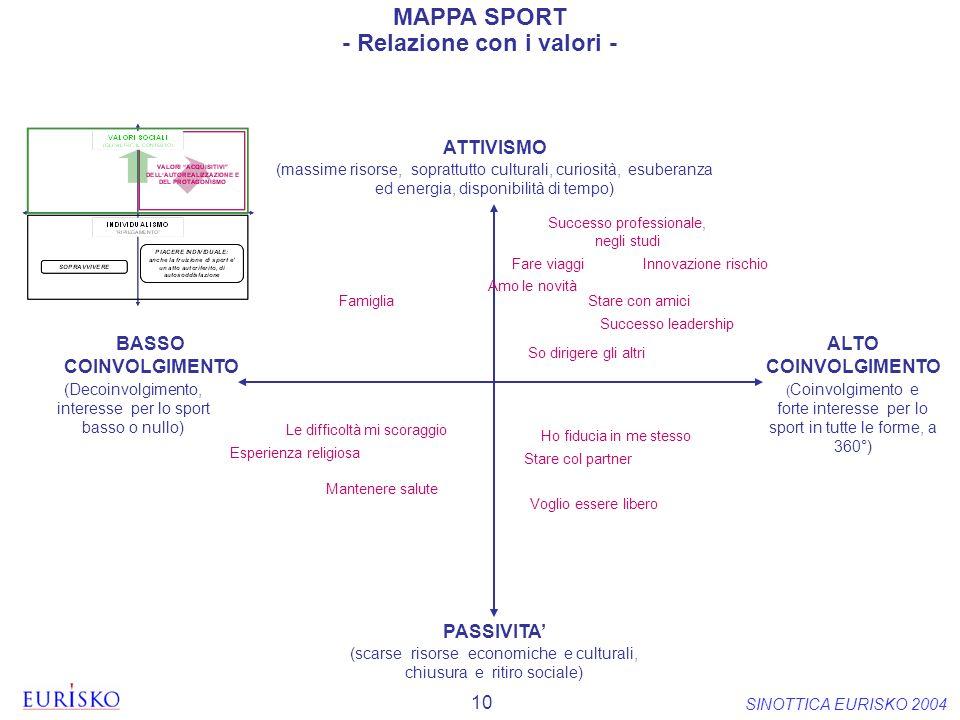 10 SINOTTICA EURISKO 2004 ( Coinvolgimento e forte interesse per lo sport in tutte le forme, a 360°) (Decoinvolgimento, interesse per lo sport basso o