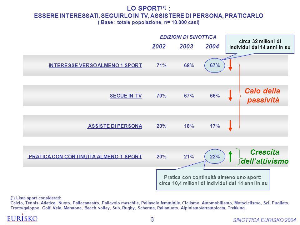3 SINOTTICA EURISKO 2004 LO SPORT ( * ) : ESSERE INTERESSATI, SEGUIRLO IN TV, ASSISTERE DI PERSONA, PRATICARLO ( Base : totale popolazione, n= 10.000