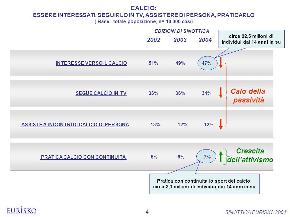 4 SINOTTICA EURISKO 2004 SEGUE CALCIO IN TV ASSISTE A INCONTRI DI CALCIO DI PERSONA PRATICA CALCIO CON CONTINUITA INTERESSE VERSO IL CALCIO 34% 12% 36