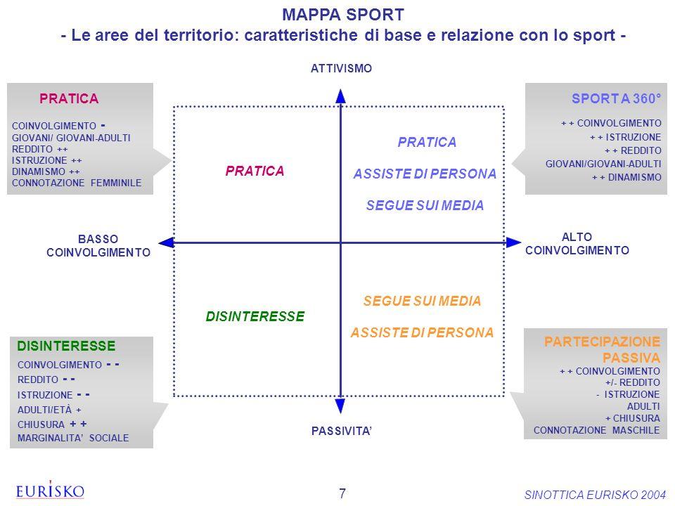 7 SINOTTICA EURISKO 2004 MAPPA SPORT - Le aree del territorio: caratteristiche di base e relazione con lo sport - BASSO COINVOLGIMENTO ALTO COINVOLGIM