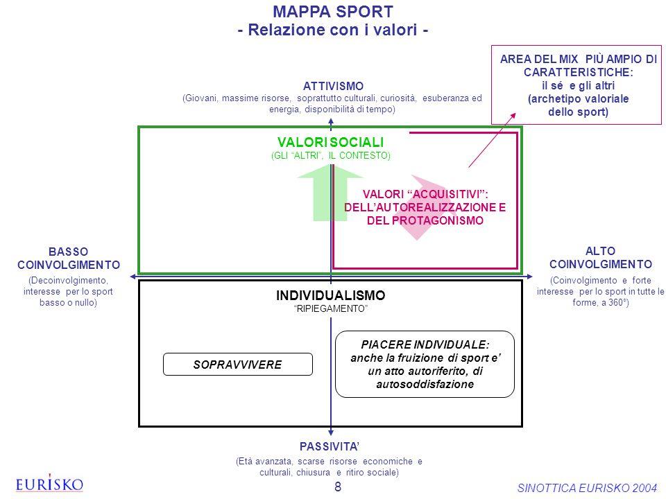 8 SINOTTICA EURISKO 2004 MAPPA SPORT - Relazione con i valori - AREA DEL MIX PIÙ AMPIO DI CARATTERISTICHE: il sé e gli altri (archetipo valoriale dell
