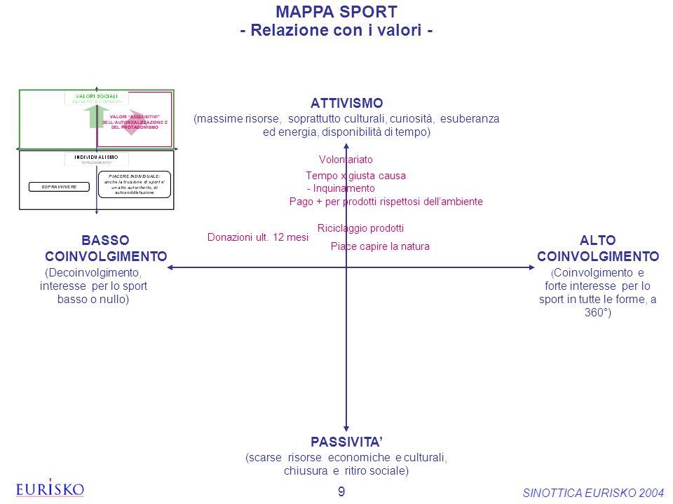 9 SINOTTICA EURISKO 2004 ( Coinvolgimento e forte interesse per lo sport in tutte le forme, a 360°) (Decoinvolgimento, interesse per lo sport basso o