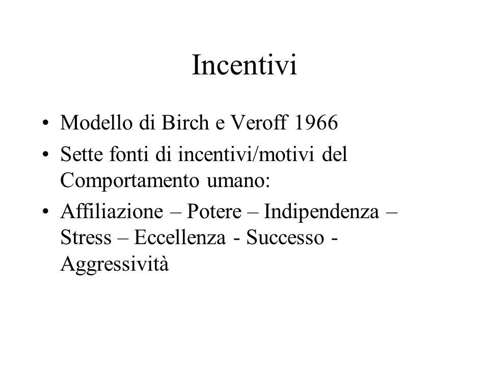 Incentivi Modello di Birch e Veroff 1966 Sette fonti di incentivi/motivi del Comportamento umano: Affiliazione – Potere – Indipendenza – Stress – Ecce