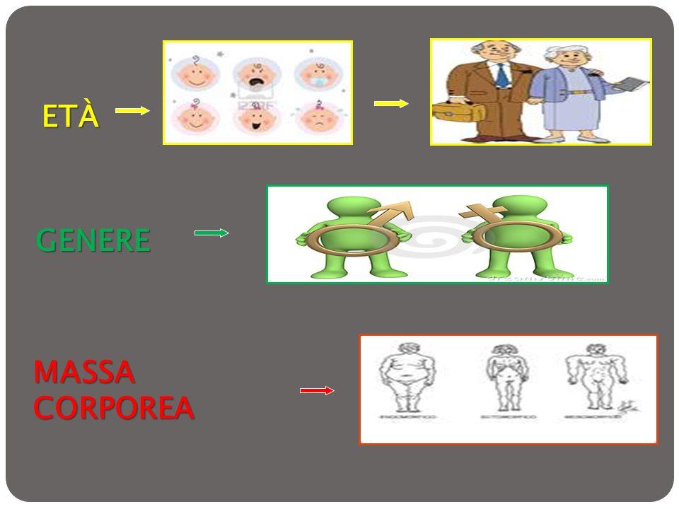 ETÀ GENERE MASSA CORPOREA