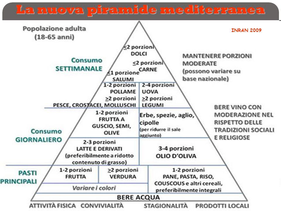 La nuova piramide mediterranea INRAN 2009