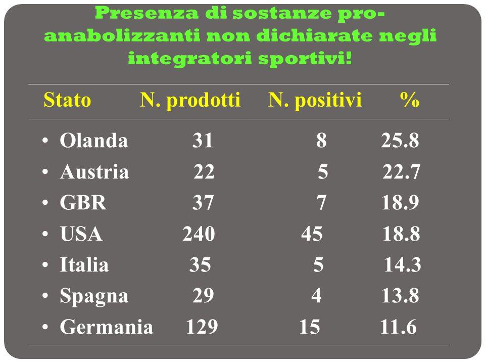 Presenza di sostanze pro- anabolizzanti non dichiarate negli integratori sportivi! Stato N. prodotti N. positivi % Olanda 31 8 25.8 Austria 22 5 22.7