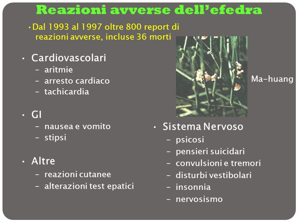 Reazioni avverse dellefedra Cardiovascolari –aritmie –arresto cardiaco –tachicardia GI –nausea e vomito –stipsi Altre –reazioni cutanee –alterazioni t