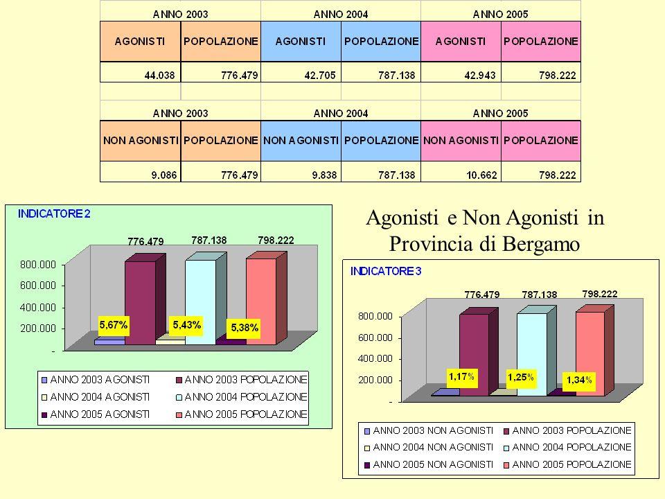 Agonisti e Non Agonisti in Provincia di Bergamo