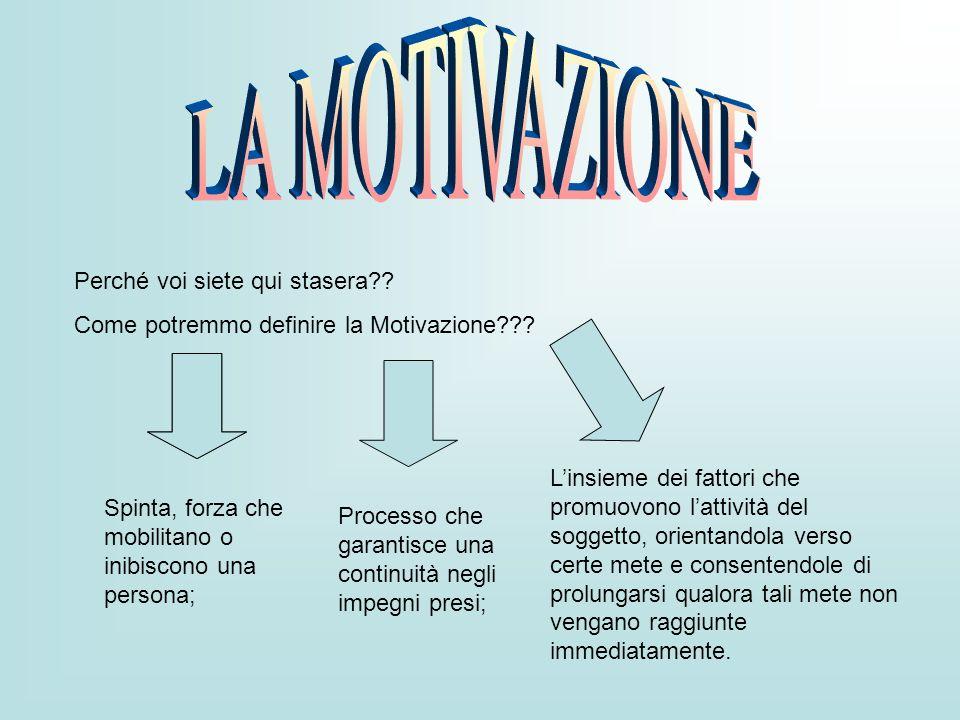 Perché voi siete qui stasera?? Come potremmo definire la Motivazione??? Spinta, forza che mobilitano o inibiscono una persona; Processo che garantisce
