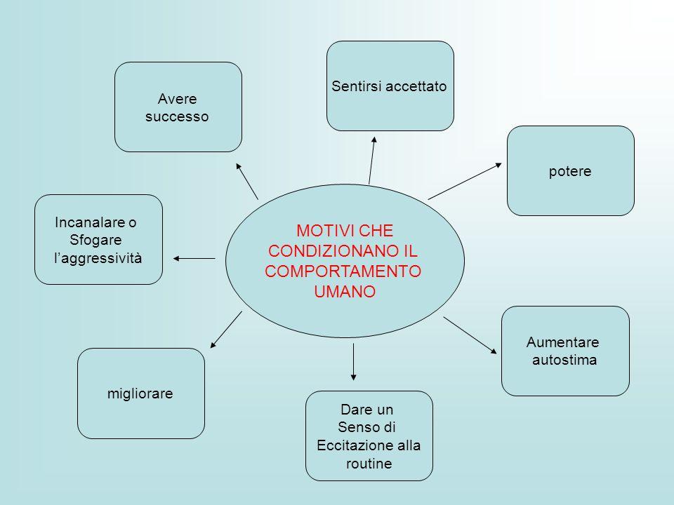 MOTIVI CHE CONDIZIONANO IL COMPORTAMENTO UMANO Incanalare o Sfogare laggressività Dare un Senso di Eccitazione alla routine Aumentare autostima miglio