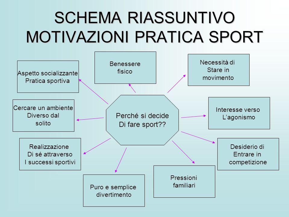 SCHEMA RIASSUNTIVO MOTIVAZIONI PRATICA SPORT Perché si decide Di fare sport?? Cercare un ambiente Diverso dal solito Puro e semplice divertimento Pres