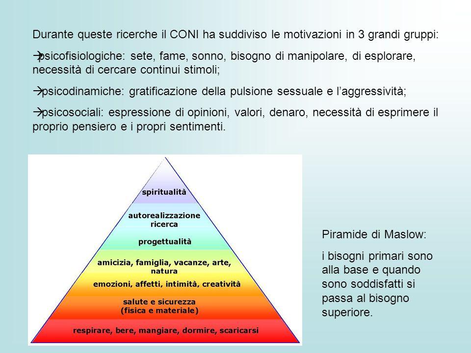 Durante queste ricerche il CONI ha suddiviso le motivazioni in 3 grandi gruppi: psicofisiologiche: sete, fame, sonno, bisogno di manipolare, di esplor