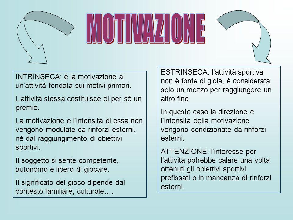 INTRINSECA: è la motivazione a unattività fondata sui motivi primari. Lattività stessa costituisce di per sé un premio. La motivazione e lintensità di
