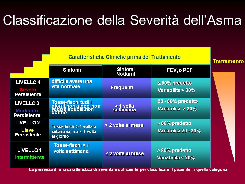 Classificazione della Severità dellAsma Caratteristiche Cliniche prima del Trattamento Sintomi SintomiNotturni FEV 1 o PEF LIVELLO 4 Severo Persistent