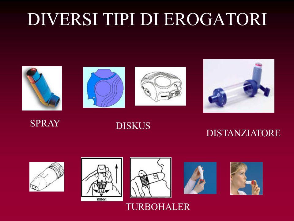 DIVERSI TIPI DI EROGATORI SPRAY DISTANZIATORE DISKUS TURBOHALER