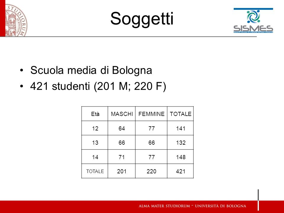 Soggetti Scuola media di Bologna 421 studenti (201 M; 220 F) EtàMASCHIFEMMINETOTALE 126477141 1366 132 147177148 TOTALE 201220421