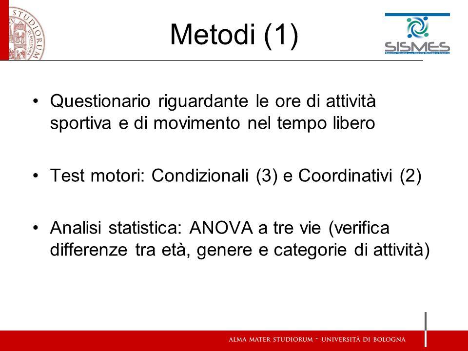 Metodi (1) Questionario riguardante le ore di attività sportiva e di movimento nel tempo libero Test motori: Condizionali (3) e Coordinativi (2) Analisi statistica: ANOVA a tre vie (verifica differenze tra età, genere e categorie di attività)