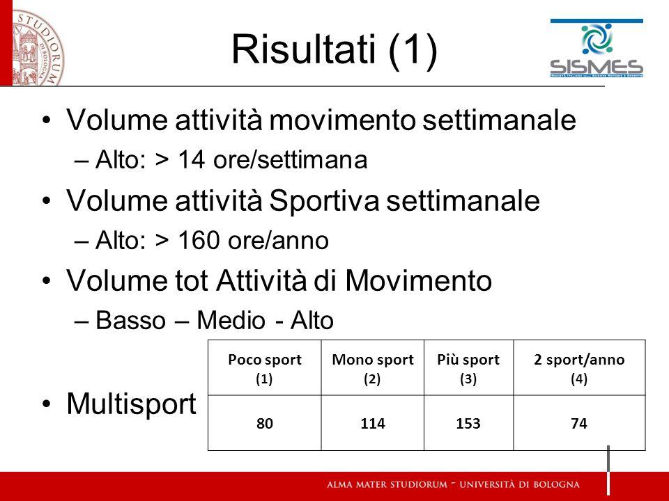 Risultati (2) TestEtàGenere Volume tot movimento (Sport+Mov) Volume sport Multisport Lungo Best0,01 0,05 0,01 Lancio Best0,01 0,05 Equil bestD0,01 0,050,01N.S Vel Best0,01 0,05 0,01 Comma Best0,01 N.S0,01 0,05 0,01 ANOVA a tre vie – significatività 1-2 ; 1-3 1-3 1-2 1-4 1-2 1-4 1-2 1-3 1-2