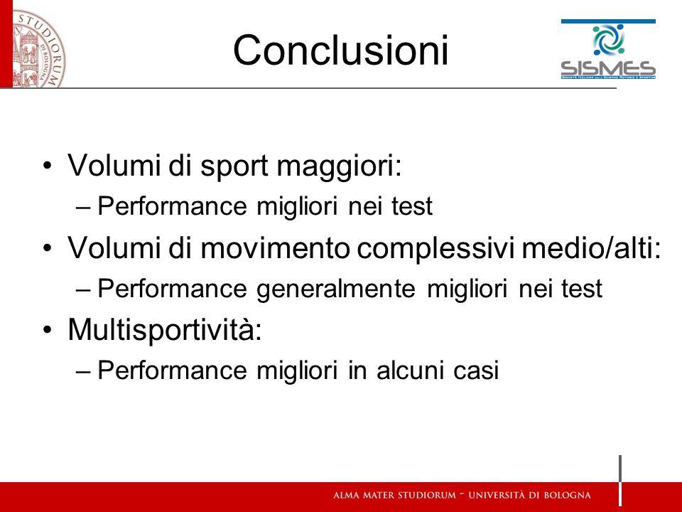 Conclusioni Volumi di sport maggiori: –Performance migliori nei test Volumi di movimento complessivi medio/alti: –Performance generalmente migliori nei test Multisportività: –Performance migliori in alcuni casi