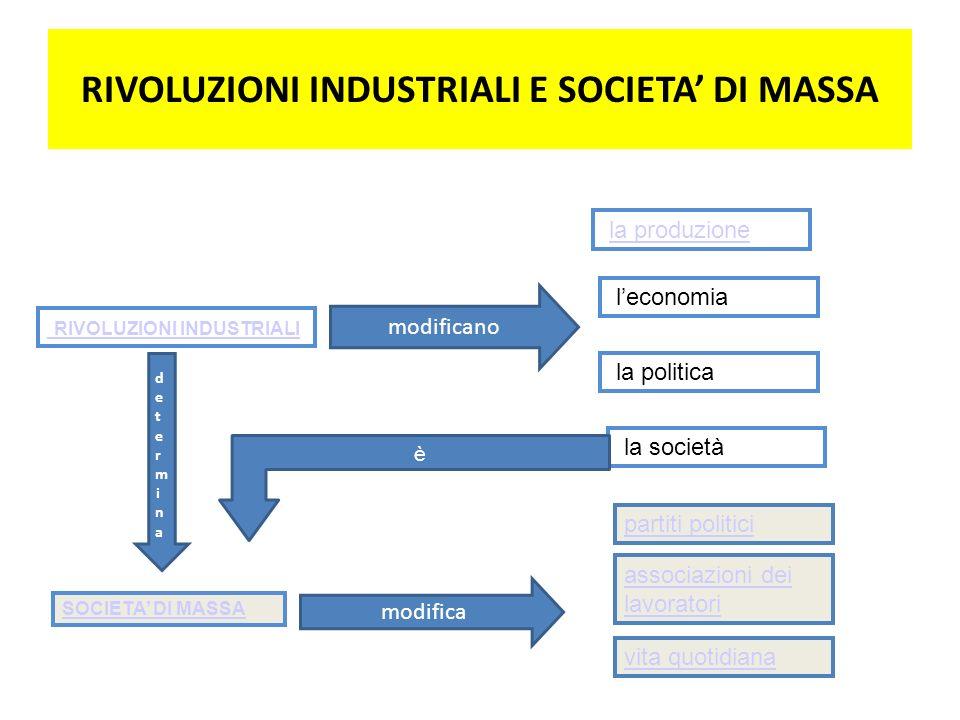 RIVOLUZIONI INDUSTRIALI la produzione leconomia la società la politica SOCIETA DI MASSA determinadetermina modificano RIVOLUZIONI INDUSTRIALI E SOCIET