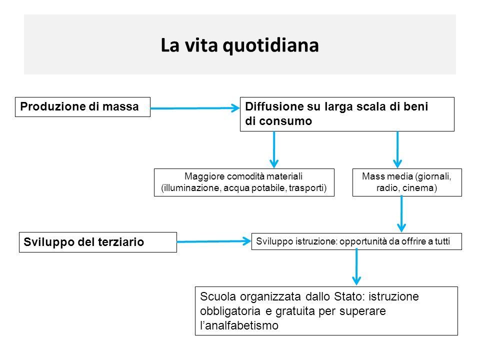 La vita quotidiana Produzione di massaDiffusione su larga scala di beni di consumo Maggiore comodità materiali (illuminazione, acqua potabile, traspor