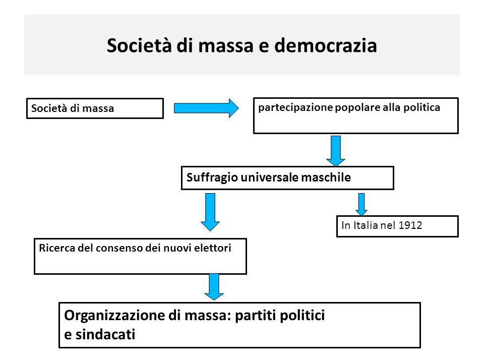 Società di massa e democrazia Società di massa partecipazione popolare alla politica Suffragio universale maschile In Italia nel 1912 Ricerca del cons