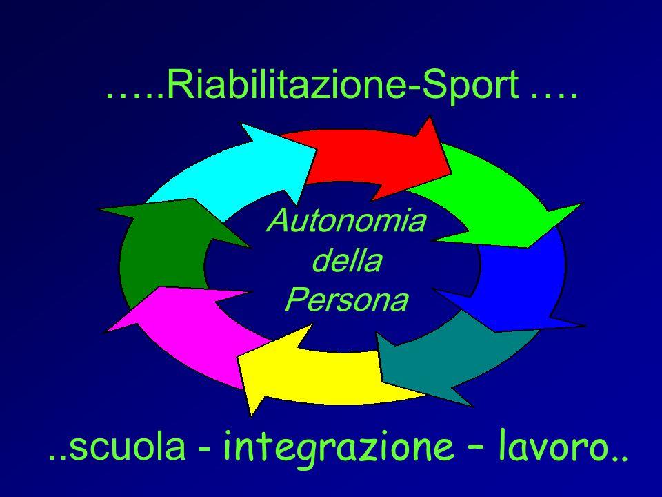 …..Riabilitazione-Sport …...scuola - integrazione – lavoro.. Autonomia della Persona