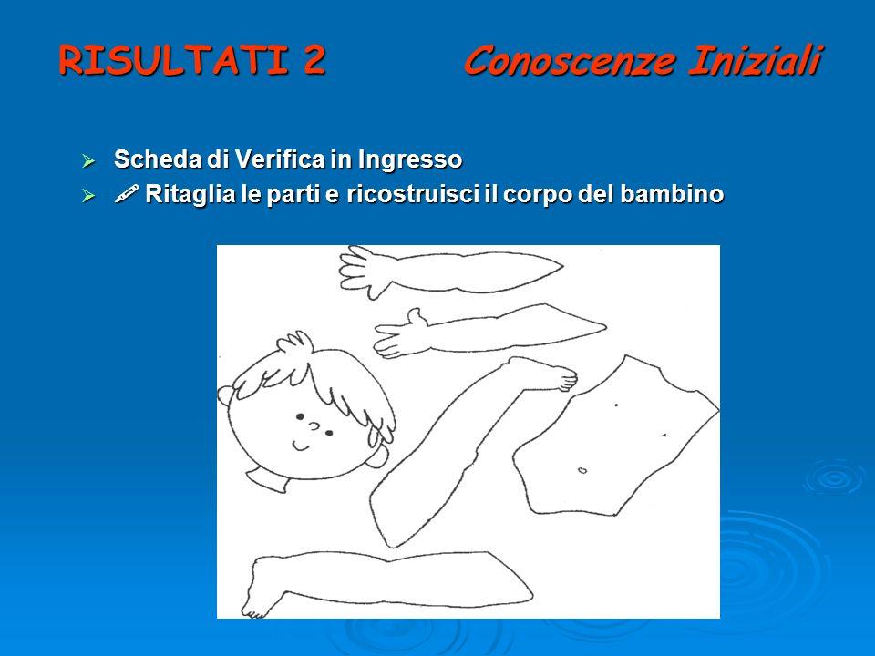RISULTATI 2 Conoscenze Iniziali Scheda di Verifica in Ingresso Scheda di Verifica in Ingresso Ritaglia le parti e ricostruisci il corpo del bambino Ri