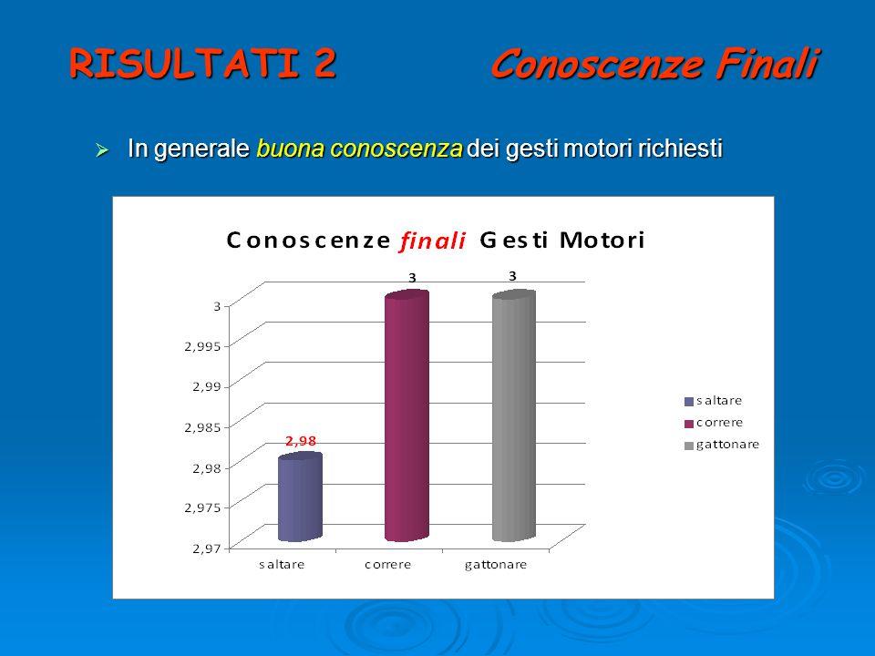 RISULTATI 2 Conoscenze Finali In generale buona conoscenza dei gesti motori richiesti In generale buona conoscenza dei gesti motori richiesti