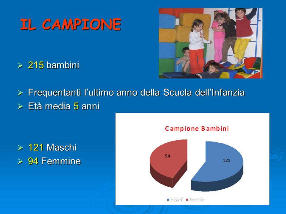 IL CAMPIONE 215 bambini 215 bambini Frequentanti lultimo anno della Scuola dellInfanzia Frequentanti lultimo anno della Scuola dellInfanzia Età media