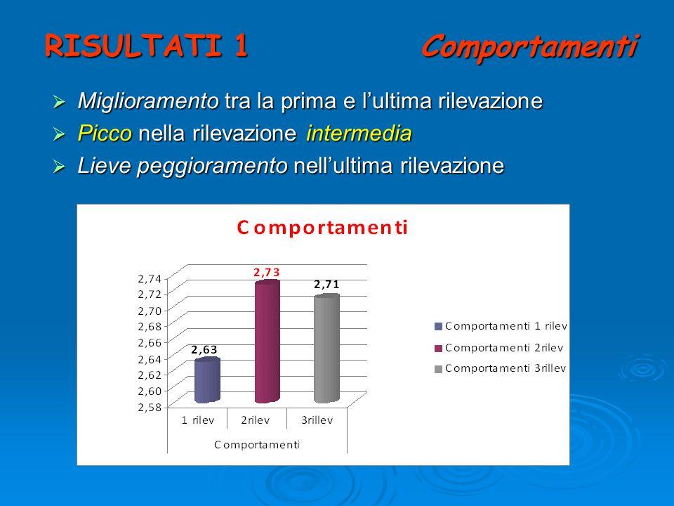 RISULTATI 1 Comportamenti Miglioramento tra la prima e lultima rilevazione Miglioramento tra la prima e lultima rilevazione Picco nella rilevazione in