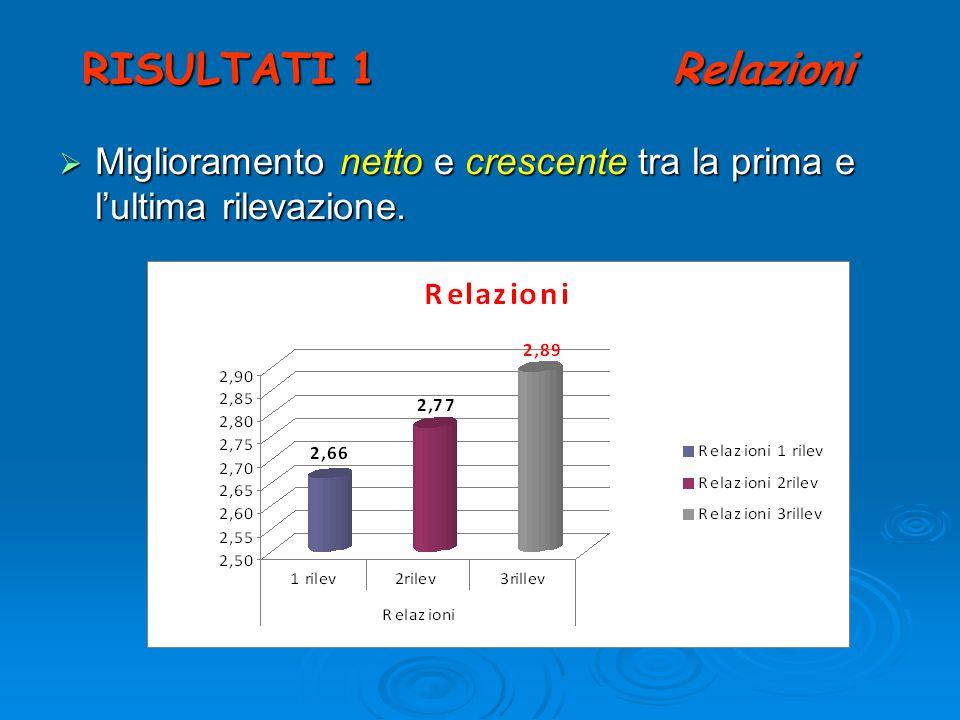 RISULTATI 1 Relazioni Miglioramento netto e crescente tra la prima e lultima rilevazione. Miglioramento netto e crescente tra la prima e lultima rilev