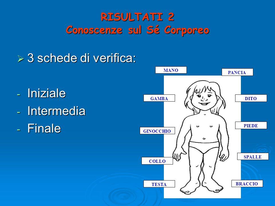 RISULTATI 2 Conoscenze sul Sé Corporeo 3 schede di verifica: 3 schede di verifica: - Iniziale - Intermedia - Finale MANO TESTA BRACCIO GINOCCHIO SPALL