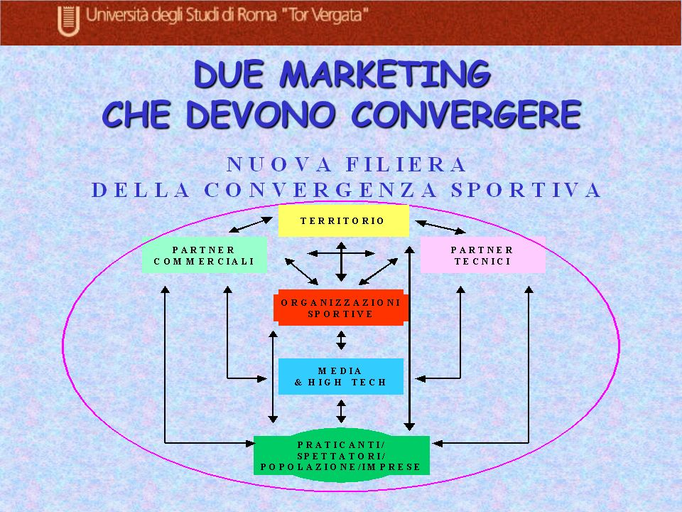 DUE MARKETING CHE DEVONO CONVERGERE