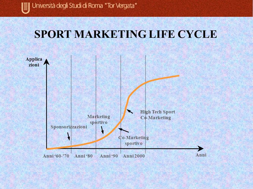 Anni SPORT MARKETING LIFE CYCLE Anni 90 Applica zioni Anni 80Anni 60-70Anni 2000 Sponsorizzazioni Co-Marketing sportivo Marketing sportivo High Tech S