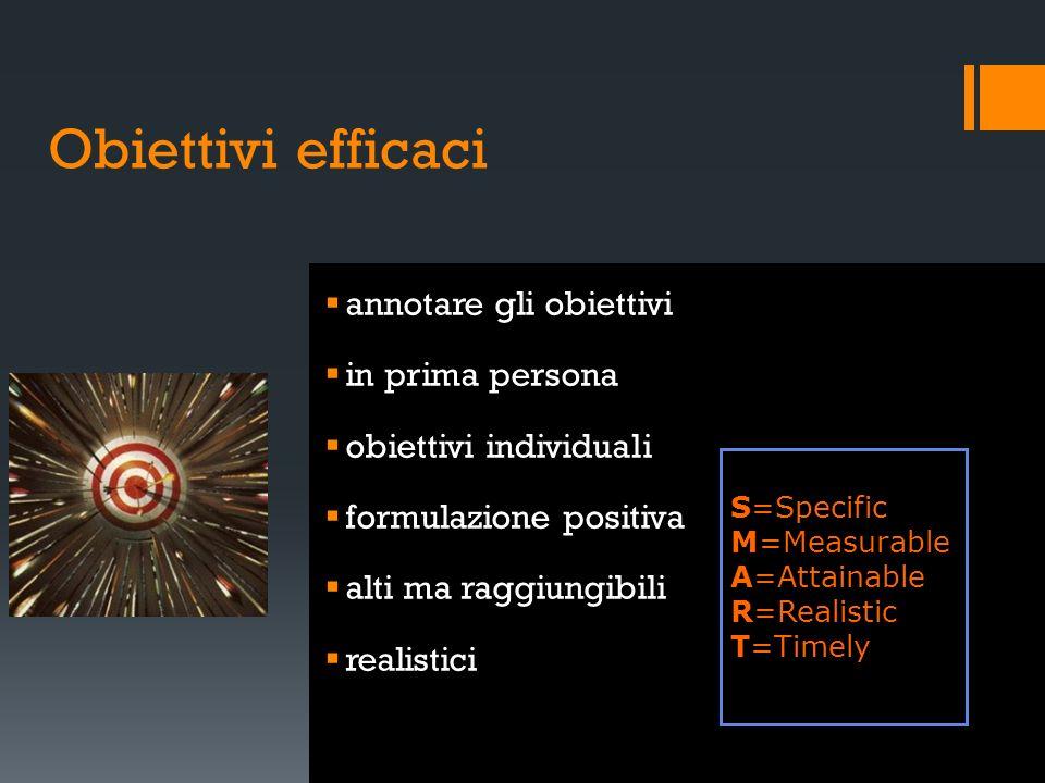 Obiettivi efficaci annotare gli obiettivi in prima persona obiettivi individuali formulazione positiva alti ma raggiungibili realistici S=Specific M=M