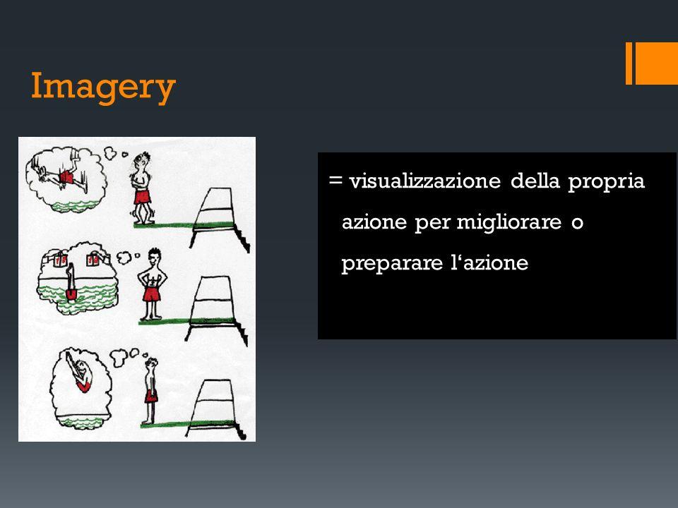 Imagery = visualizzazione della propria azione per migliorare o preparare lazione