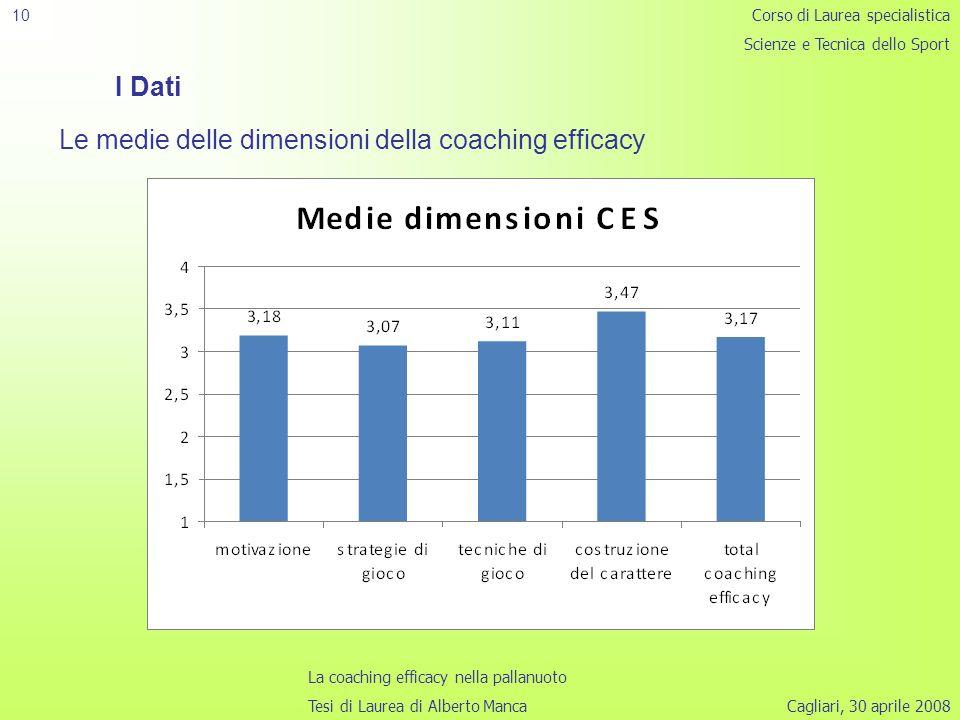 Cagliari, 30 aprile 2008 10 I Dati Le medie delle dimensioni della coaching efficacy Corso di Laurea specialistica Scienze e Tecnica dello Sport La coaching efficacy nella pallanuoto Tesi di Laurea di Alberto Manca