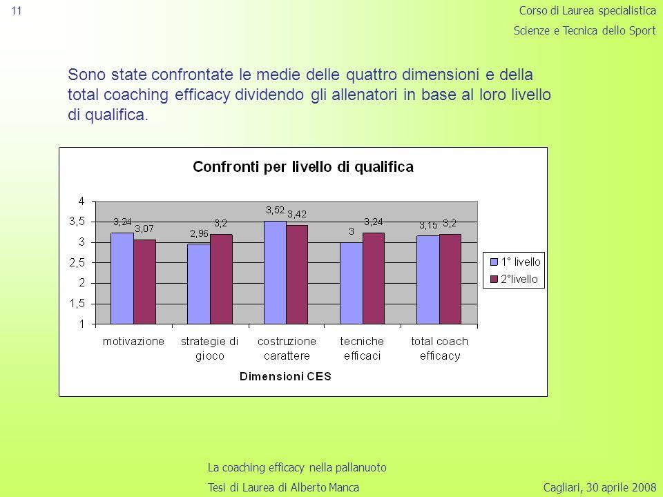 Cagliari, 30 aprile 2008 11 Sono state confrontate le medie delle quattro dimensioni e della total coaching efficacy dividendo gli allenatori in base al loro livello di qualifica.