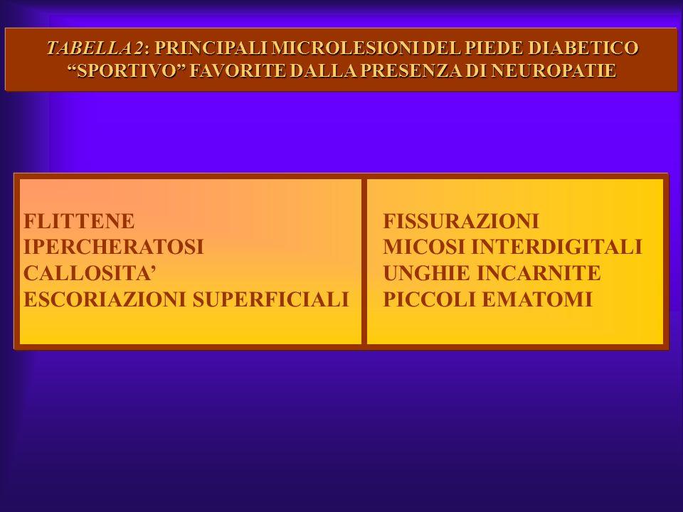 TABELLA 2: PRINCIPALI MICROLESIONI DEL PIEDE DIABETICO SPORTIVO FAVORITE DALLA PRESENZA DI NEUROPATIE FLITTENE IPERCHERATOSI CALLOSITA ESCORIAZIONI SU